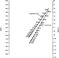 Normal Blood Pressure During Exercise Chart Exercise Standards For Testing And Training Circulation