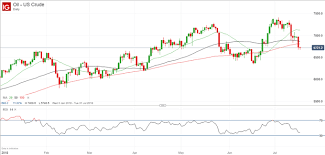 Brent Crude Oil Price Chart Crude Oil Price Downward Pressure Persists On Us And Brent