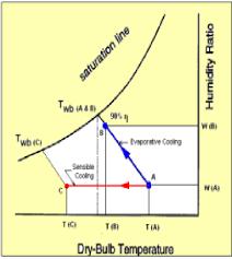 Psychometric Chart Illustrating Evaporative Cooling 16