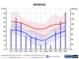 Brisbane Climate Averages And Extreme Weather Records Www