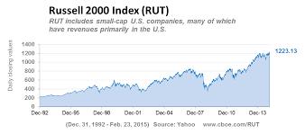 Price Charts On Rut