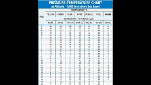 Automotive Ac Pressure Chart Automotive Ac Freon Capacity Chart Mini Pressor Miniature