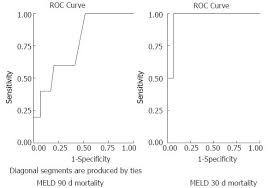 Predicting Utility Of A Model For End Stage Liver Disease In
