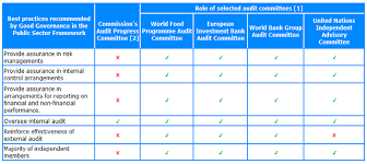 Wfp Organization Chart Audit Committee Wfp Executive Board