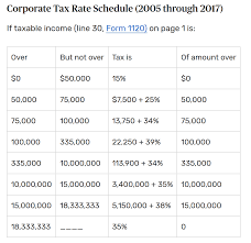 Corporate Tax Rate Schedule Before The 2018 Us Tax Reform