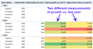Calculating Same Store Sales Using Dax Powerpivotpro