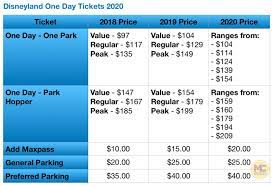 Disneyland Tickets Prices