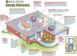 energy efficient house plans home energy efficiency green solar and in energy efficient home plans 2724