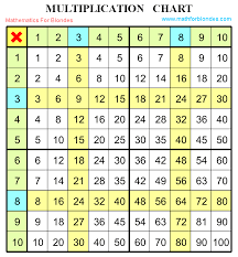 Mathematics For Blondes: Multiplication chart