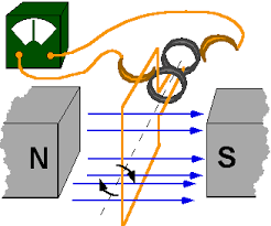 electric generators diagram. Delighful Diagram In This Position The Voltage Is Now Zero And Current Flow At A  Maximum Throughout Electric Generators Diagram