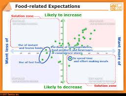 Food Future Ideas News Dentsu Inc