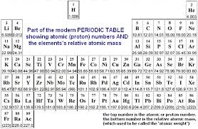 Defining How To Calculate Relative Atomic Mass Of Element