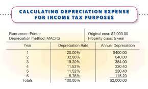 8 4 Other Methods Of Depreciation