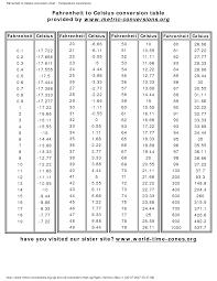 Fahrenheit To Celsius Conversion Chart Google Search