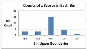 Excel Master Series Blog Histogram With The Histogram Data