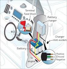 installing a marine battery charger trailering magazine illustration of the installation of a marine battery charger parts and connections labeled