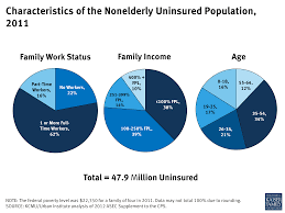 the uninsured and the difference health insurance makes the characteristics of the nonelderly uninsured population 2011