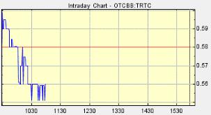 Terra Tech Stock Chart Trtc Terra Tech Breaking The Pattern Of Marijuana Stocks