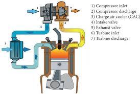 Turbocharger Engine Diagram Turbo Air Flow Diagram