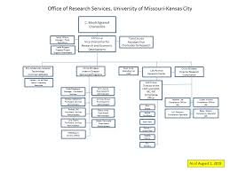 Omb Org Chart 2019 Ors Organizational Chart