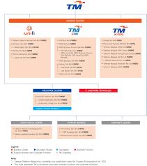 Telekom Malaysia Organization Chart 2018 Tm Corporate Group Corporate Structure