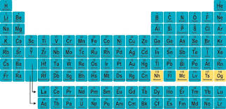 Element Chart With Names And Symbols Names For Elements 113 115 117 And 118 Finalized By Iupac