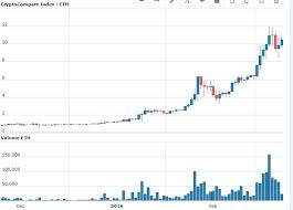 Ethereum Price Vs Bitcoin Price Chart How Much Are Bitcoin
