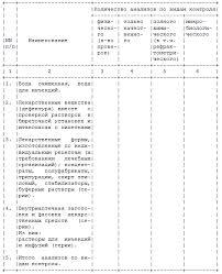 ДНЕВНИК ПРОИЗВОДСТВЕННОЙ ПРАКТИКИ ПО КОНТРОЛЮ КАЧЕСТВА  f1201 ДНЕВНИК ПРОИЗВОДСТВЕННОЙ ПРАКТИКИ ПО КОНТРОЛЮ КАЧЕСТВА ЛЕКАРСТВЕННЫХ СРЕДСТВ