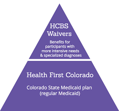 Hcbs Waivers In Colorado An Introduction The Independence