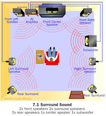 which surround sound format how home theater works howstuffworks how home theater works
