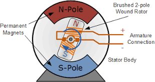 pulse width modulation used for motor control 2 pole permanent magnet motor