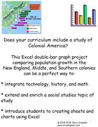 New England Middle And Southern Colonies Comparison Chart Colonial America 13 Colonies Population Growth Excel