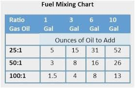Two Cycle Oil Chart 69 Veritable Two Cycle Mixing Chart