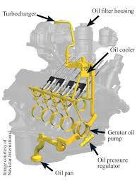 powerstroke engine diagram image wiring 129 1009 04 o ford power stroke bulletproofing tactics oil on 6 0 powerstroke engine diagram
