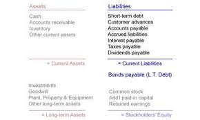 assets and liabilities 5 tips for reading a balance sheet