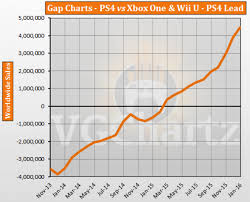 January 2016 Charts Ps4 Vs Xbox One And Wii U Vgchartz Gap Charts January