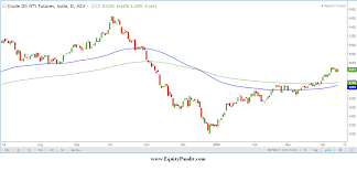 Mcx Crude Oil Chart Crude Oil Outlook For The Week April 15 2019 April 19