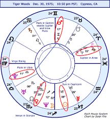 Tiger Woods Astrology Chart Astrology Horoscope Tiger Woods Ns Stariq Com