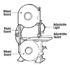 scroll saw labeled. scroll saw labeled