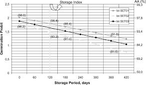 Pdf Seed Longevity Chart To Predict Viability Of Corn Seed