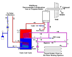 hot water gas boiler installation diagram download wiring diagrams \u2022 Hot Water Boiler Wiring Diagram solar space heating with a backup gas electric boiler installation rh houseneeds com hot water steam boiler control wiring diagrams industrial hot water