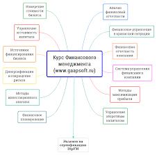 Курсы Финансовый менеджмент Обучение управлению финансами в Москве  Курсы финансового менеджмента структура и содержание