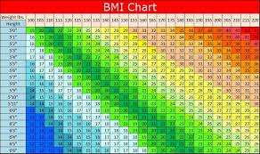 Large Bmi Chart The Athletes World Bmi Calculator Ultimate Forces Challenge
