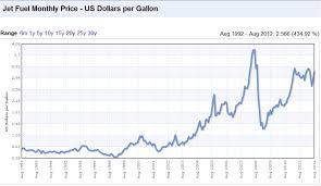 Crude Oil Jet Fuel And Crude Oil Price