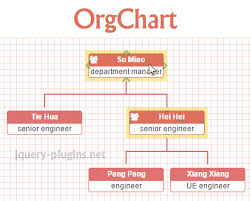 Jquery Organization Chart Example Pin On Jquery Plugins
