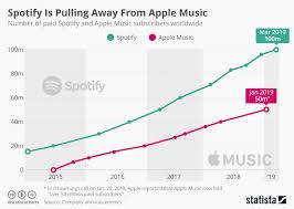Arm Length Chart Chart Spotify Keeps Apple Music At Arms Length Statista