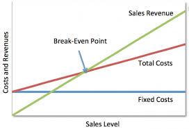 Costing With The Break Even Analysis Konstantin Von Brocke