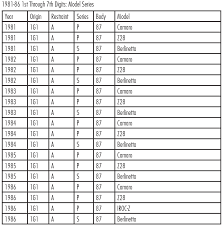 10th Digit Vin Number Chart 34 Precise Classic Chevy Vin Decoder Chart