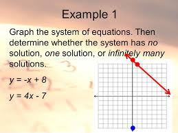 example 1 graph the system of equations then determine whether the system has no solution