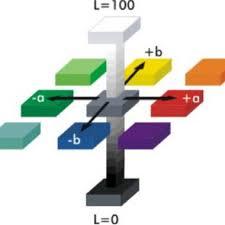 Hunter Lab Color Space Download Scientific Diagram